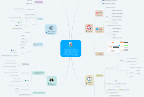 Facilitating Online Meetings with Mind Maps